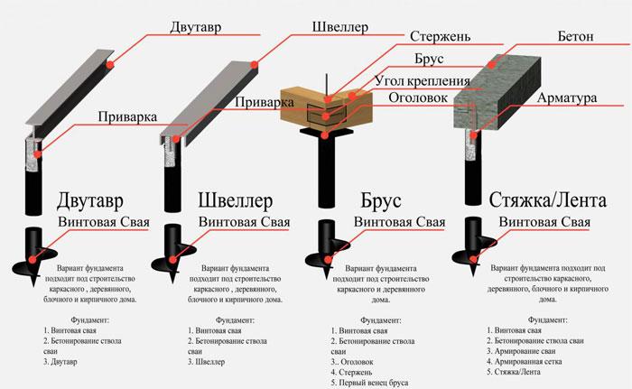 cтроительство свайно-винтовых фундаментов